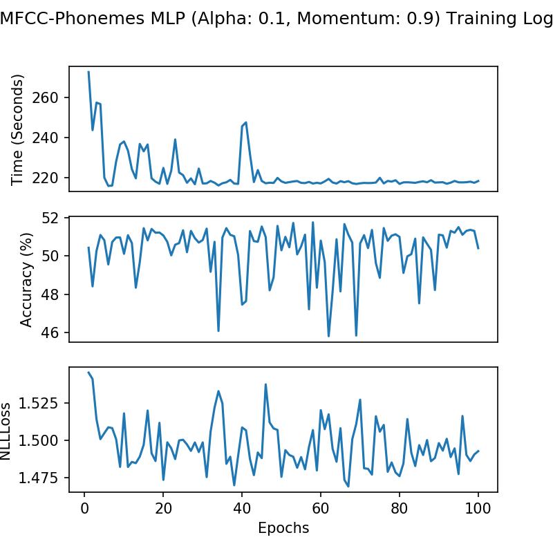 Kaggle TensorFlow Speech Recognition Challenge: Training Deep Neural